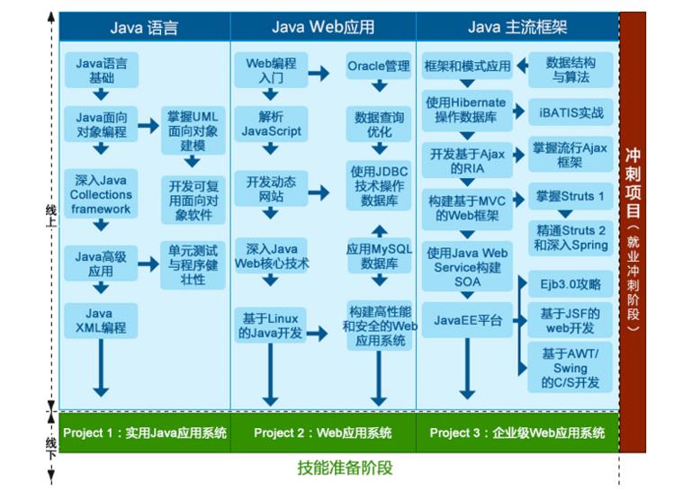 java开发培训课程内容