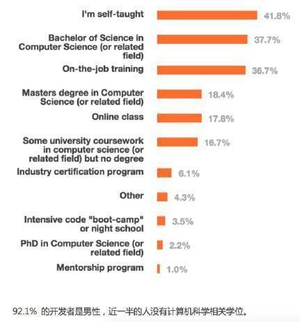 知乎:在IT行业中,程序员的学历重要吗?_北大青鸟_西安建大校区_wwwsxbdqncn